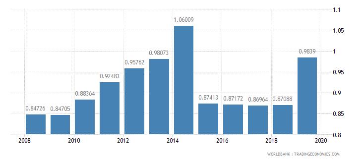 pakistan ratio of female to male tertiary enrollment percent wb data