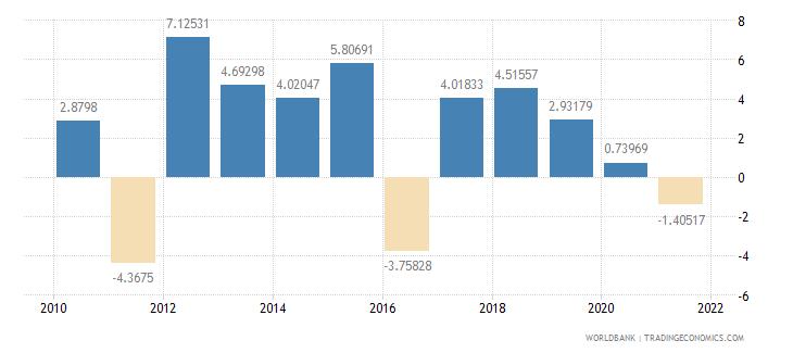 pakistan real interest rate percent wb data