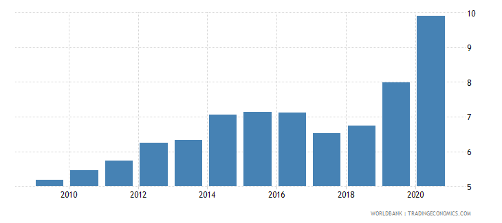 pakistan remittance inflows to gdp percent wb data