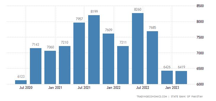 Pakistan Remittances