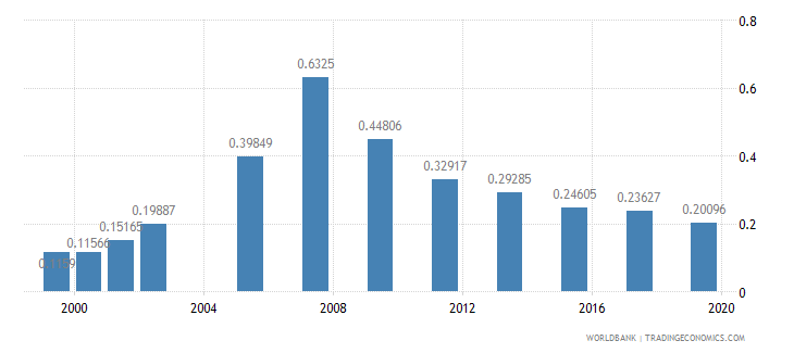 pakistan research and development expenditure percent of gdp wb data