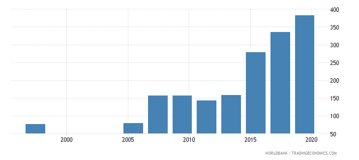 pakistan researchers in r d per million people wb data