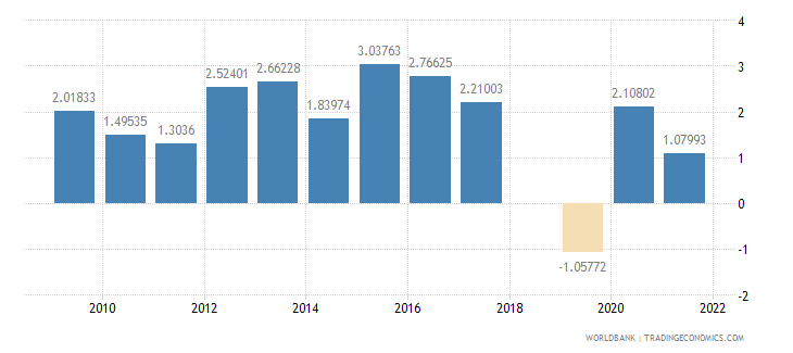 pakistan risk premium on lending prime rate minus treasury bill rate percent wb data