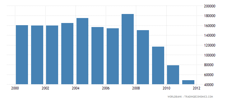 pakistan road sector diesel fuel consumption kt of oil equivalent wb data