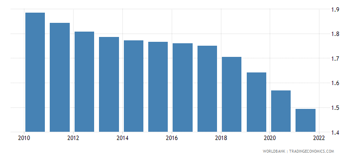 pakistan rural population growth annual percent wb data