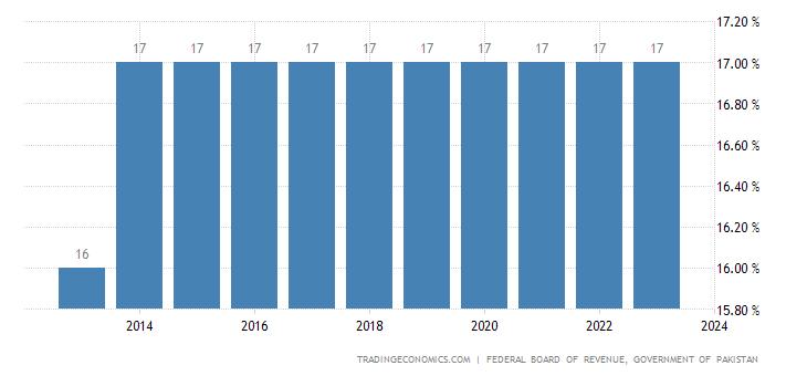 Pakistan Sales Tax Rate - Sales Tax | 2019 | Data | Chart