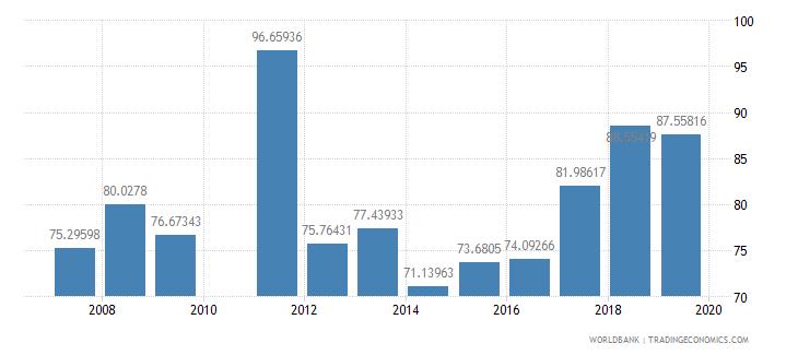 pakistan school enrollment preprimary male percent gross wb data