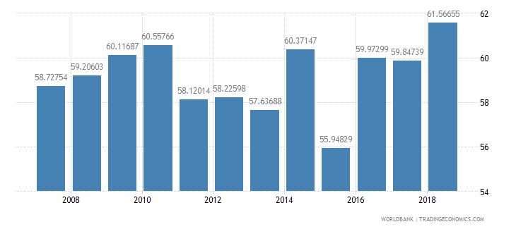 pakistan school enrollment primary female percent net wb data