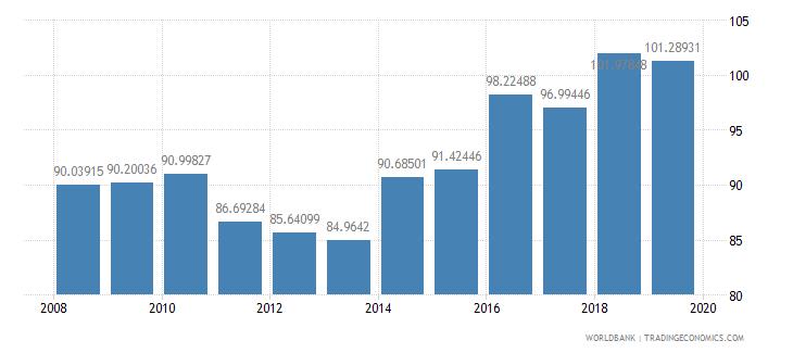pakistan school enrollment primary male percent gross wb data