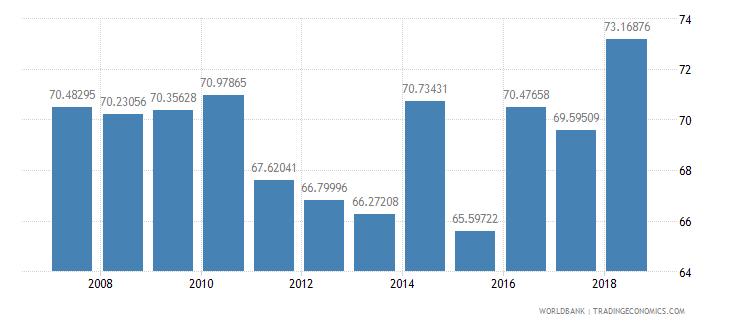 pakistan school enrollment primary male percent net wb data