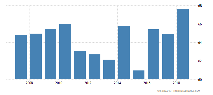 pakistan school enrollment primary percent net wb data