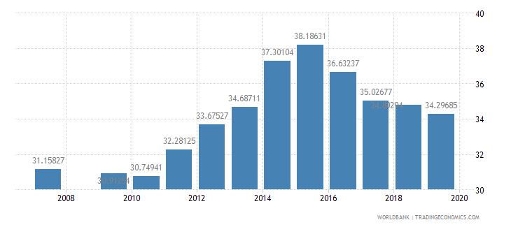 pakistan school enrollment primary private percent of total primary wb data