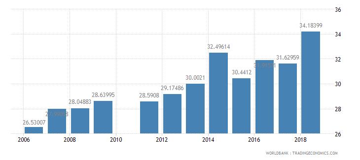 pakistan school enrollment secondary female percent net wb data