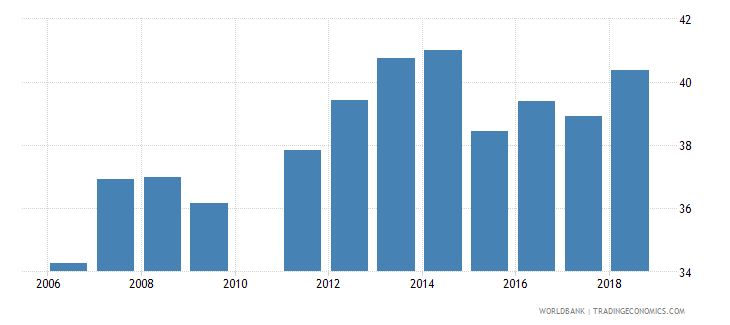 pakistan school enrollment secondary male percent net wb data
