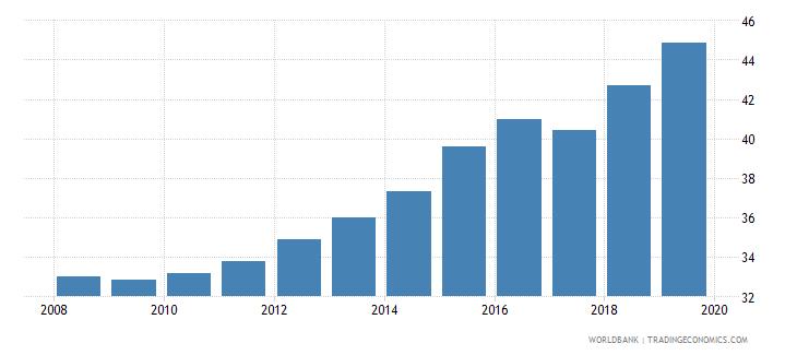 pakistan school enrollment secondary percent gross wb data