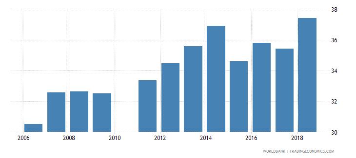 pakistan school enrollment secondary percent net wb data