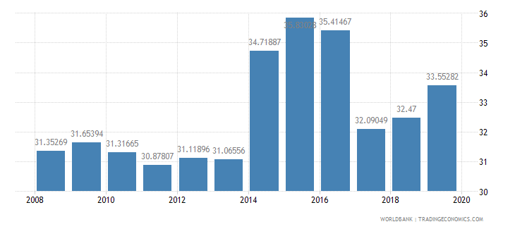 pakistan school enrollment secondary private percent of total secondary wb data