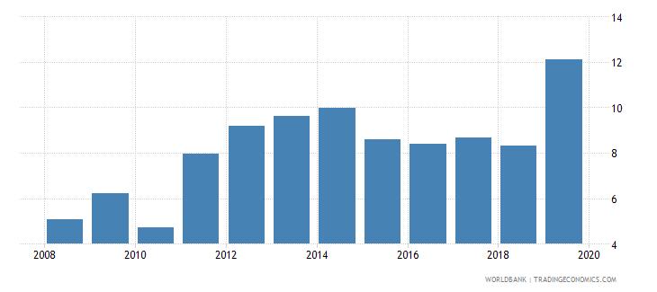 pakistan school enrollment tertiary female percent gross wb data