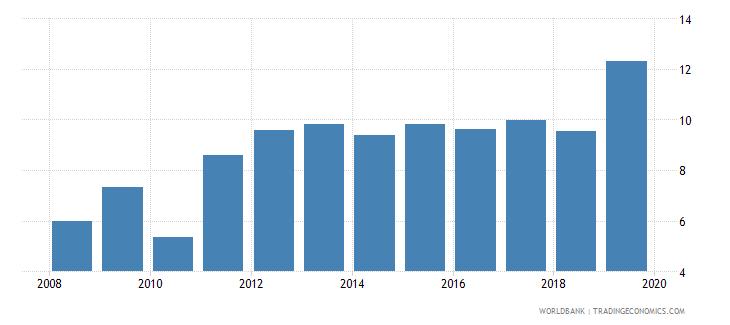 pakistan school enrollment tertiary male percent gross wb data