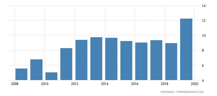 pakistan school enrollment tertiary percent gross wb data