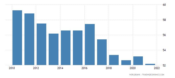 pakistan self employed male percent of males employed wb data