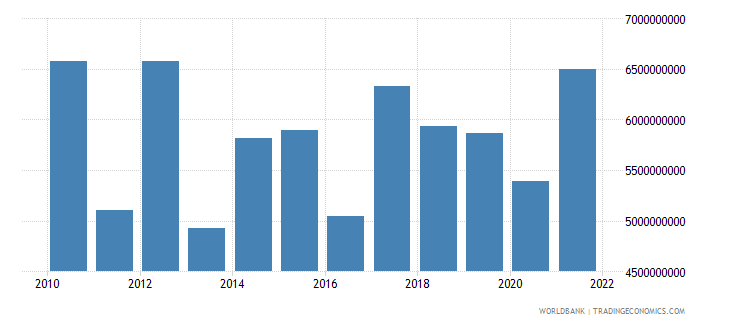 pakistan service exports bop us dollar wb data