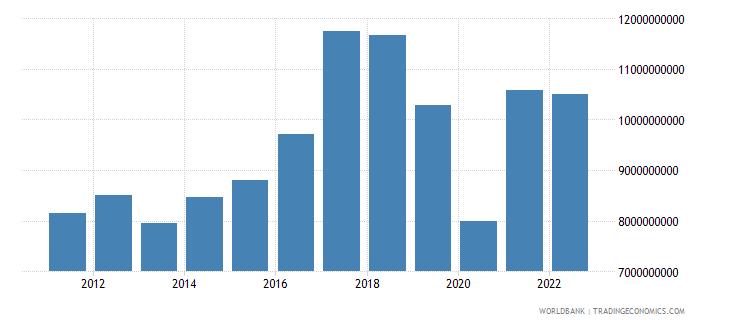 pakistan service imports bop us dollar wb data