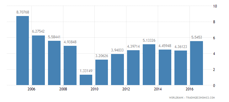 pakistan services etc  value added annual percent growth wb data