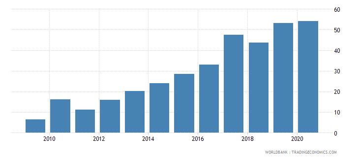 pakistan short term debt percent of exports of goods services and income wb data