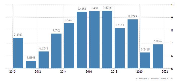 pakistan short term debt percent of total external debt wb data