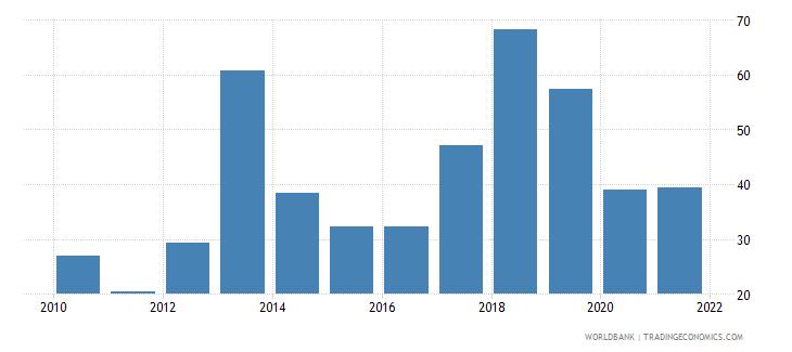 pakistan short term debt percent of total reserves wb data