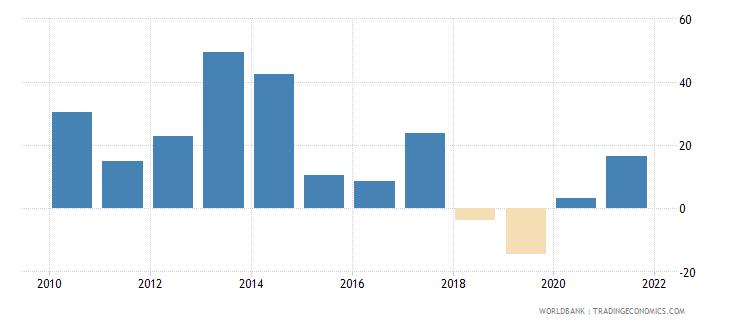 pakistan stock market return percent year on year wb data