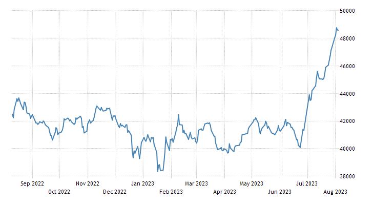 Pakistan Stock Market (KSE100)