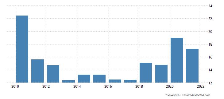 pakistan stock price volatility wb data