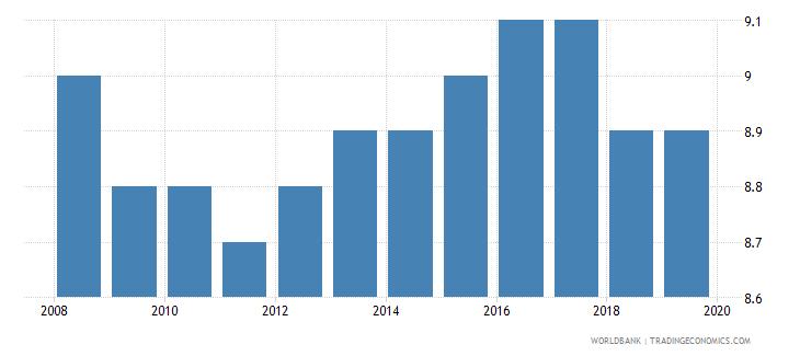 pakistan suicide mortality rate per 100000 population wb data