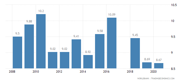 pakistan tariff rate applied weighted mean all products percent wb data