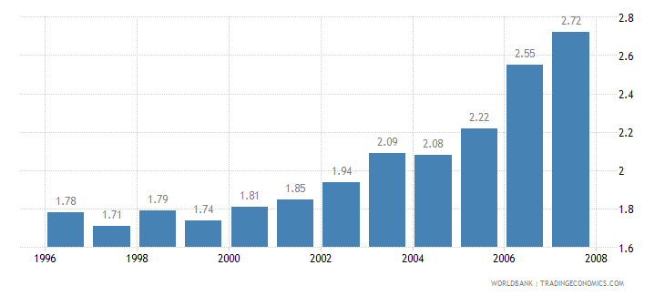 pakistan telecommunications revenue percent gdp wb data