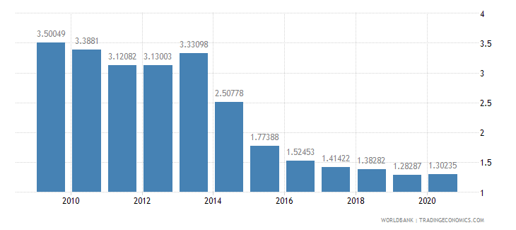 pakistan telephone lines per 100 people wb data
