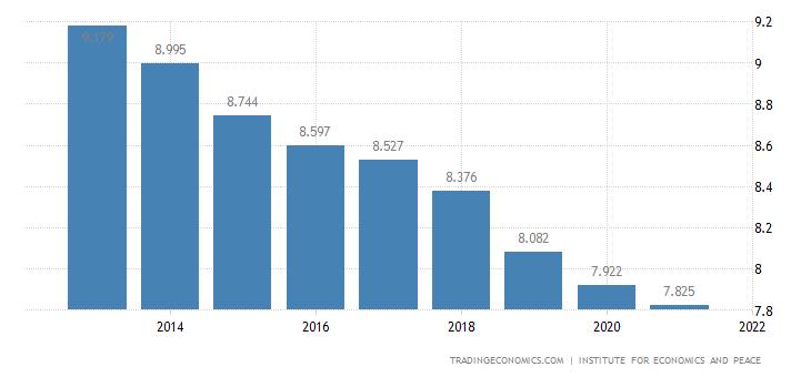 Pakistan Terrorism Index