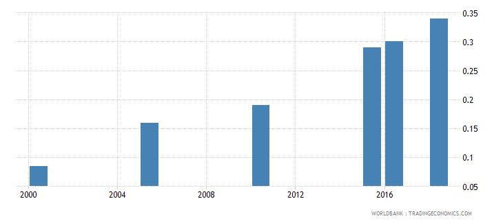 pakistan total alcohol consumption per capita liters of pure alcohol projected estimates 15 years of age wb data