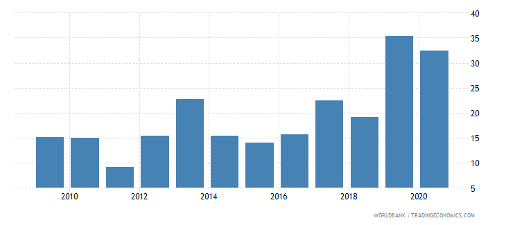 pakistan total debt service percent of exports of goods services and income wb data