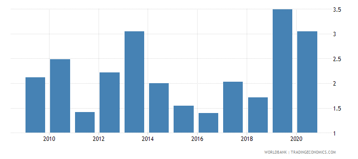 pakistan total debt service percent of gni wb data