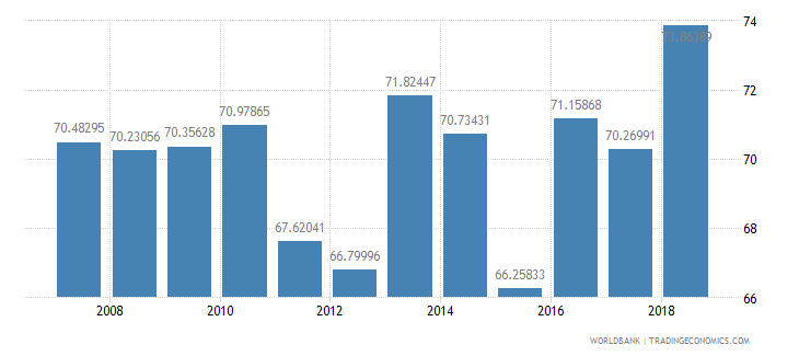 pakistan total enrollment primary male percent net wb data