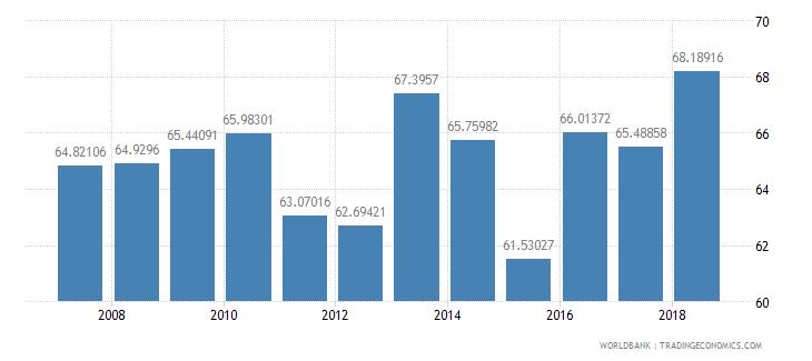 pakistan total enrollment primary percent net wb data