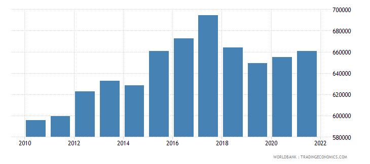 pakistan total fisheries production metric tons wb data