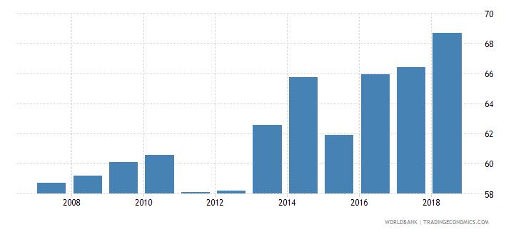 pakistan total net enrolment rate primary female percent wb data