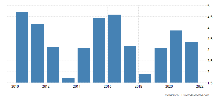 pakistan total reserves in months of imports wb data