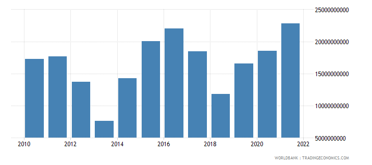 pakistan total reserves includes gold us dollar wb data