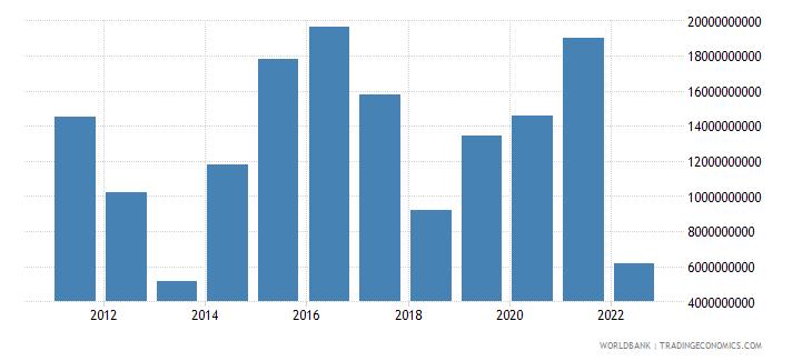 pakistan total reserves minus gold us dollar wb data