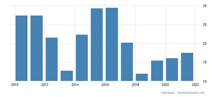 pakistan total reserves percent of total external debt wb data